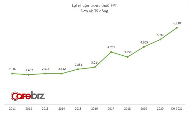 Có sẵn 17.000 tỷ đồng tiền tươi, tại sao FPT chỉ chia cổ tức 1.600 tỷ cho cổ đông? - Ảnh 2.