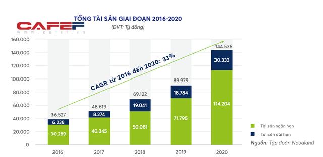 Novaland chi gần 1 tỷ USD thâu tóm đất Đồng Nai, riêng năm 2020 giá trị mua/bán các công ty bất động sản lên tới 19.433 tỷ đồng  - Ảnh 1.