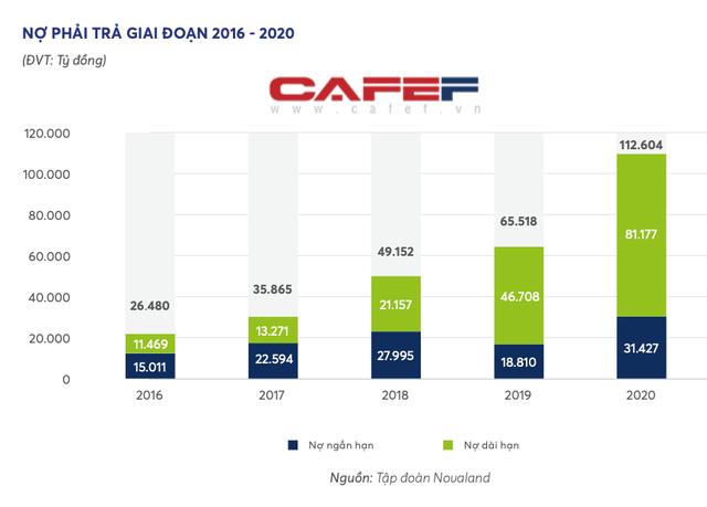 Novaland chi gần 1 tỷ USD thâu tóm đất Đồng Nai, riêng năm 2020 giá trị mua/bán các công ty bất động sản lên tới 19.433 tỷ đồng  - Ảnh 2.