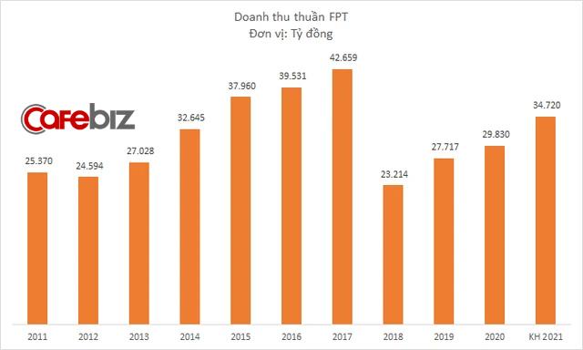 Có sẵn 17.000 tỷ đồng tiền tươi, tại sao FPT chỉ chia cổ tức 1.600 tỷ cho cổ đông? - Ảnh 1.