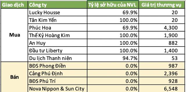 Novaland chi gần 1 tỷ USD thâu tóm đất Đồng Nai, riêng năm 2020 giá trị mua/bán các công ty bất động sản lên tới 19.433 tỷ đồng  - Ảnh 5.