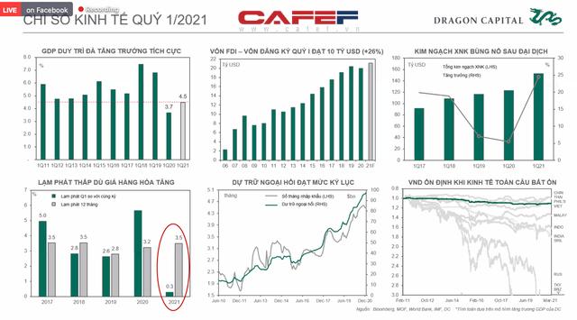 Phó Tổng giám đốc Đầu tư Dragon Capital: Khối ngoại không ảnh hưởng quá lớn tới TTCK Việt Nam như một thập kỷ trước, năm 2021 sẽ có thêm 30.000 tỷ cho vay margin  - Ảnh 1.