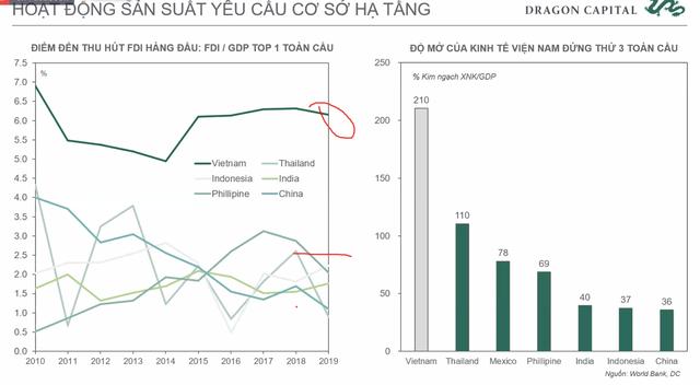 Phó Tổng giám đốc Đầu tư Dragon Capital: Khối ngoại không ảnh hưởng quá lớn tới TTCK Việt Nam như một thập kỷ trước, năm 2021 sẽ có thêm 30.000 tỷ cho vay margin  - Ảnh 2.