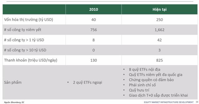Phó Tổng giám đốc Đầu tư Dragon Capital: Khối ngoại không ảnh hưởng quá lớn tới TTCK Việt Nam như một thập kỷ trước, năm 2021 sẽ có thêm 30.000 tỷ cho vay margin  - Ảnh 4.