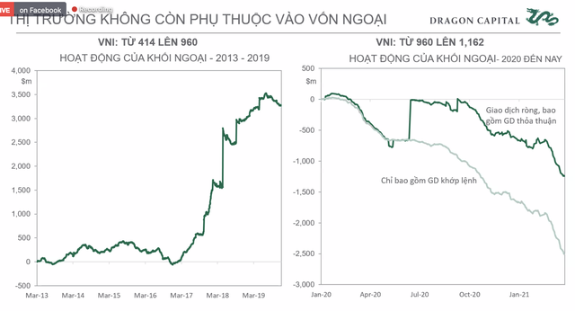 Phó Tổng giám đốc Đầu tư Dragon Capital: Khối ngoại không ảnh hưởng quá lớn tới TTCK Việt Nam như một thập kỷ trước, năm 2021 sẽ có thêm 30.000 tỷ cho vay margin  - Ảnh 5.