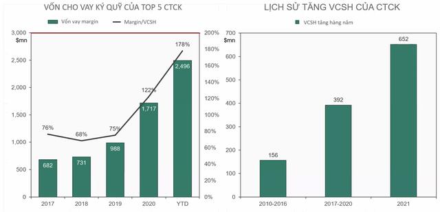 Phó Tổng giám đốc Đầu tư Dragon Capital: Khối ngoại không ảnh hưởng quá lớn tới TTCK Việt Nam như một thập kỷ trước, năm 2021 sẽ có thêm 30.000 tỷ cho vay margin  - Ảnh 6.