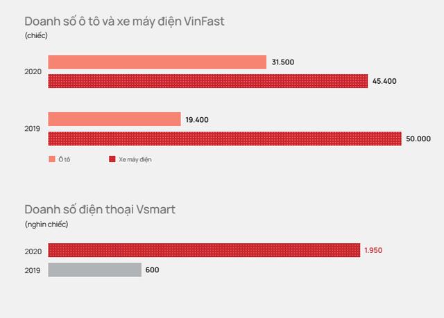 Sự dứt khoát xuyên suốt của tỷ phú Vượng: Từ đóng cửa Tập đoàn Tài chính Vincom, bán VinMart đến dừng điện thoại VinSmart - Ảnh 1.