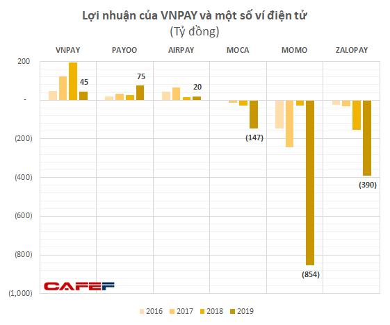 Công ty mẹ của kỳ lân VNPAY sắp huy động tiếp 200 triệu USD sau khi đã nhận được số tiền tương tự từ GIC và SoftBank  - Ảnh 1.