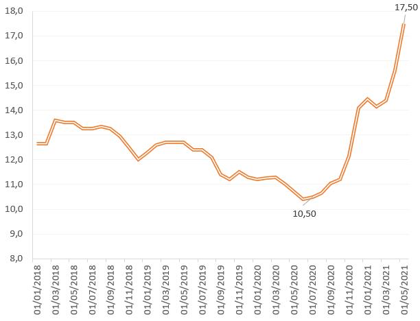 Giá tăng đột biến, Bộ Công Thương đề nghị hạn chế xuất khẩu thép - Ảnh 2.