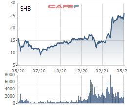 SHB liên tục phá đỉnh, tài sản của con trai bầu Hiển vượt xa bầu Kiên, xếp ngang hàng với Phó Chủ tịch HDBank và CEO Nguyễn Văn Tuấn của Gelex  - Ảnh 1.
