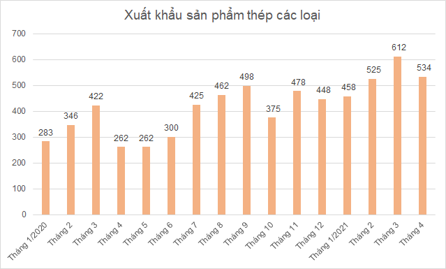 Xuất khẩu chiếm bao nhiêu trong cơ cấu bán hàng của Hòa Phát, Hoa Sen, Nam Kim? - Ảnh 1.