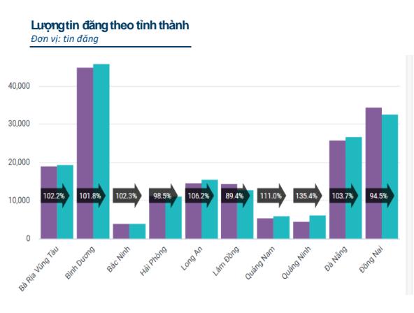 Vì sao lượng nhà đầu tư quan tâm đến bất động sản Hải Phòng, Bắc Ninh, Đà Nẵng bất ngờ giảm mạnh?  - Ảnh 1.
