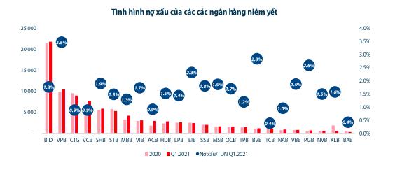 24 ngân hàng có nợ xấu 91.244 tỷ đồng, rủi ro leo thang - Ảnh 3.
