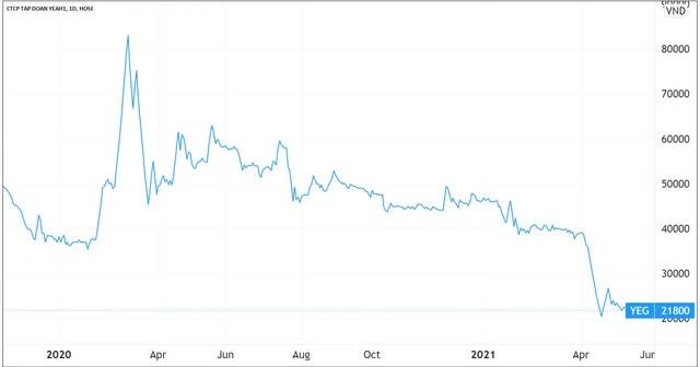 Cổ phiếu Yeah1 liên tục dò đáy, ái nữ nhà Tân Hiệp Phát muốn bán bán bớt 4 triệu cổ phiếu - Ảnh 1.