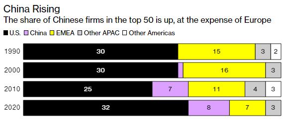 Top 50 tập đoàn lớn nhất thế giới: Lợi nhuận ngày càng cao mà nộp thuế ngày càng ít, nhiều công ty Trung Quốc hơn, Big Tech thay thế Big Oil - Ảnh 4.