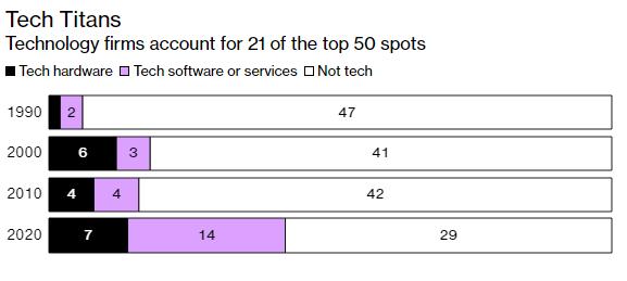 Top 50 tập đoàn lớn nhất thế giới: Lợi nhuận ngày càng cao mà nộp thuế ngày càng ít, nhiều công ty Trung Quốc hơn, Big Tech thay thế Big Oil - Ảnh 5.