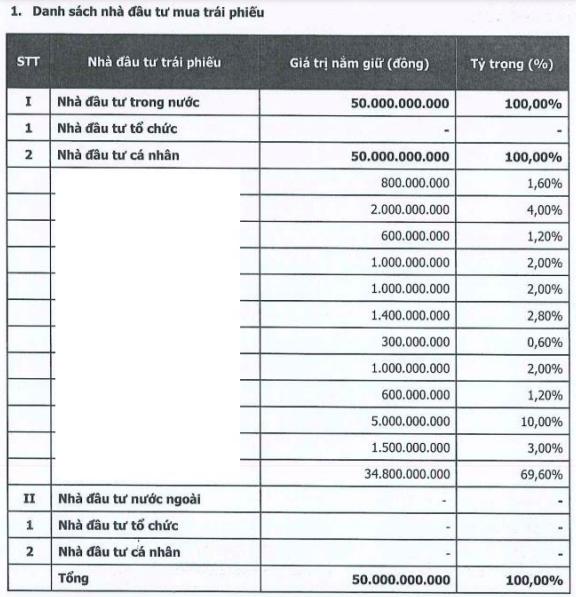 Chuỗi cầm đồ F88 vừa huy động thêm 50 tỷ trái phiếu từ 12 nhà đầu tư cá nhân  - Ảnh 1.