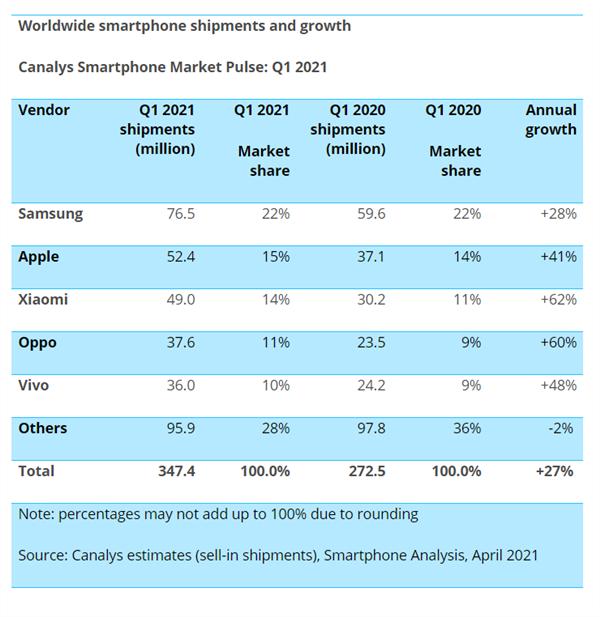 Xiaomi kỳ vọng sẽ vượt mặt Apple và Samsung để trở thành nhà sản xuất smartphone số 1 thế giới, trong vòng 3 - 5 năm - Ảnh 2.