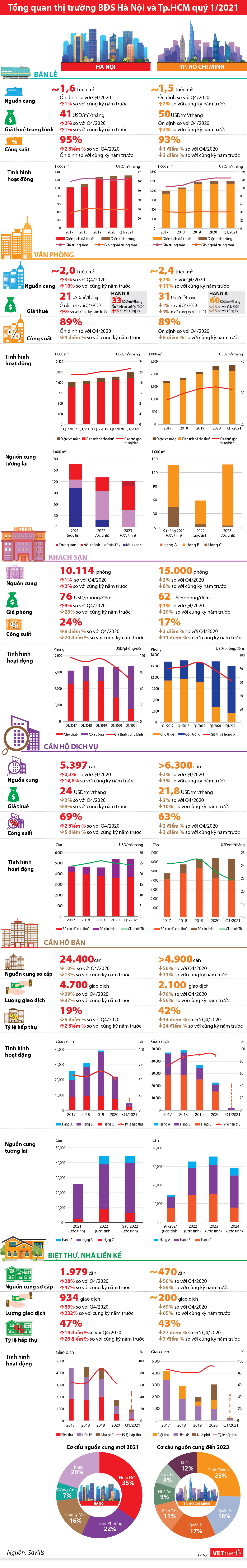 Toàn cảnh thị trường bất động sản quý 1/2021 - Ảnh 1.
