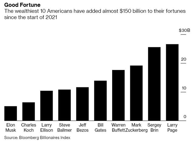 Giới siêu giàu Mỹ có thêm 195 tỷ USD trong 100 ngày đầu tiên của Tổng thống Biden - Ảnh 1.