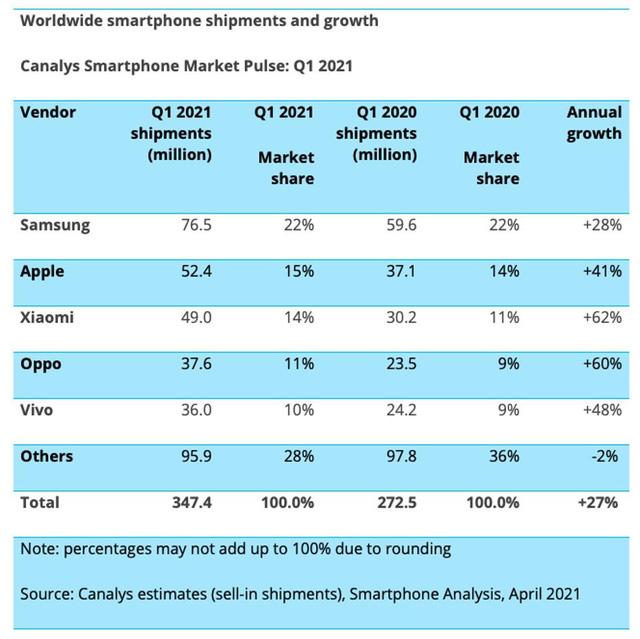 Samsung tăng trưởng ngoạn mục quý I nhưng nhìn sang Apple, Oppo, Xiaomi lại thấy chạnh lòng  - Ảnh 1.