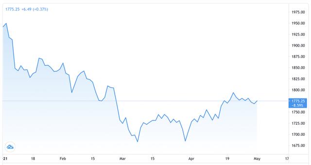 Giá vàng tăng nhẹ, giá mua USD tự do bất ngờ giảm sâu  - Ảnh 1.