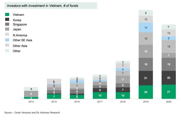 451 triệu USD đổ vào startup Việt năm Covid, quỹ nội đóng vai trò trung tâm - Ảnh 2.