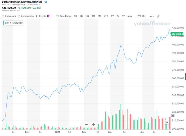 Cổ phiếu Berkshire tăng quá cao khiến máy tính của các sàn giao dịch quá tải, nguyên nhân là do Warren Buffett  - Ảnh 1.