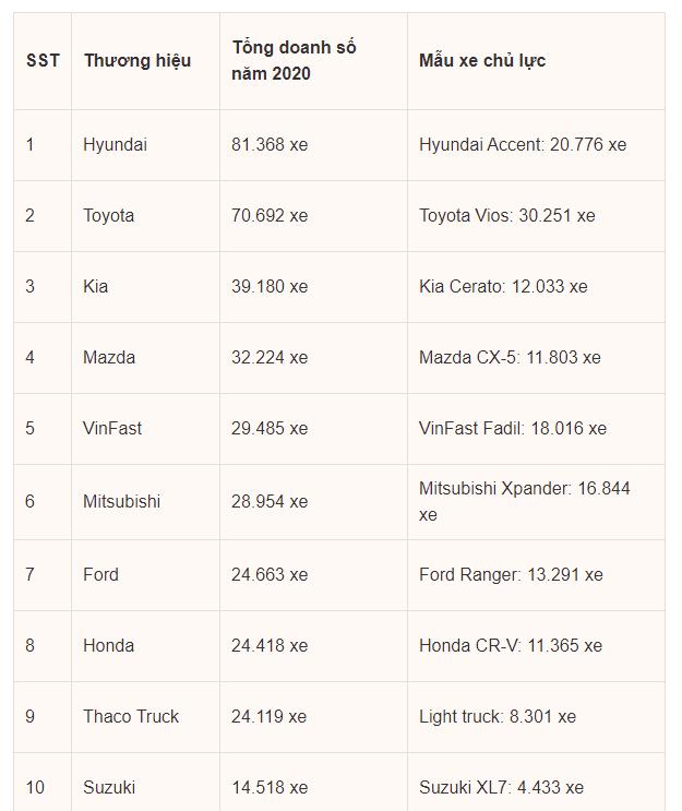 """4 năm trước, khách hàng và Thaco đưa nhau ra tòa vì vụ xe Mazda dính lỗi nhưng không được bảo hành: 4 năm sau Thaco vẫn là """"ông lớn"""" bán xe nhiều nhất thị trường Việt Nam - Ảnh 3."""
