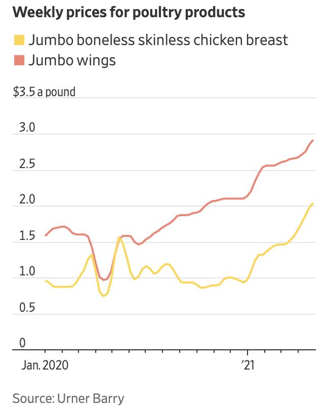 Mỹ: Thịt gà rơi vào tình trạng thiếu hụt và giá tăng cao chưa từng thấy, các chuỗi đồ ăn nhanh không kịp đáp ứng nhu cầu  - Ảnh 1.