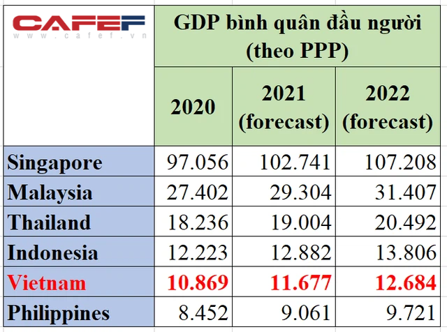 Thu nhập bình quân theo ngang giá sức mua của Việt Nam có cơ hội thăng hạng như GDP?  - Ảnh 2.