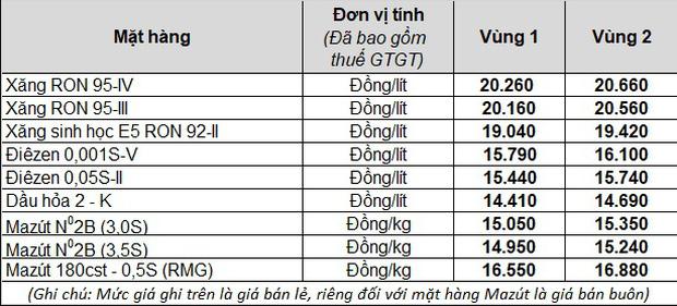 Xăng tăng giá mạnh từ 15h chiều nay, lên cao nhất trong vòng 16 tháng - Ảnh 1.