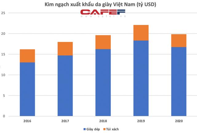 Công ty da giày PouYuen lớn nhất VN: Doanh thu hơn 1,2 tỷ USD, có lượng nhân viên gần 6 vạn người, ngang với một KCN  - Ảnh 2.