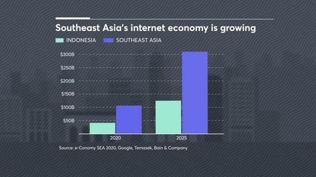 Những người làm nên thương vụ lịch sử trong giới startup công nghệ của Indonesia - Ảnh 3.