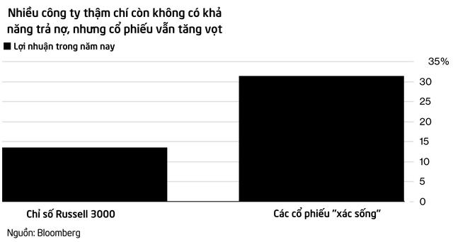 Logic về phá sản bị đảo lộn hoàn toàn trên Phố Wall, công ty xác sống trở thành những cổ phiếu hot nhất thị trường - Ảnh 1.