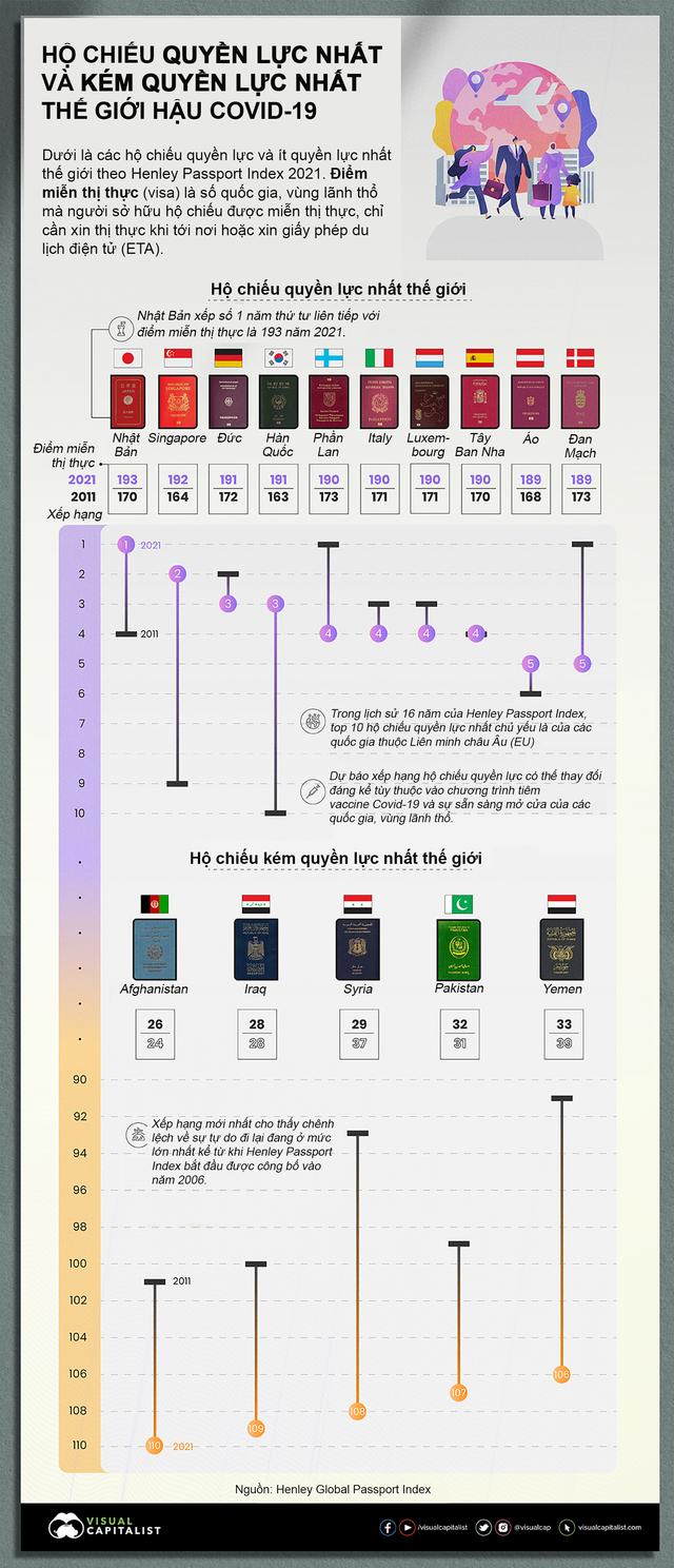 Hộ chiếu nào quyền lực nhất thế giới năm 2021?  - Ảnh 1.