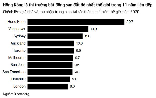Thị trường bất động sản đắt đỏ nhất thế giới: Giá nhà chỉ tăng, không giảm, 88 người tranh nhau mua 1 căn hộ - Ảnh 1.