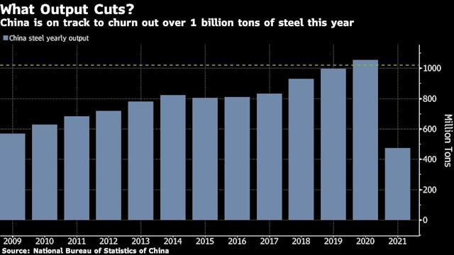 Trung Quốc khiến quặng sắt trở thành mặt hàng dễ biến động nhất thế giới - Ảnh 2.