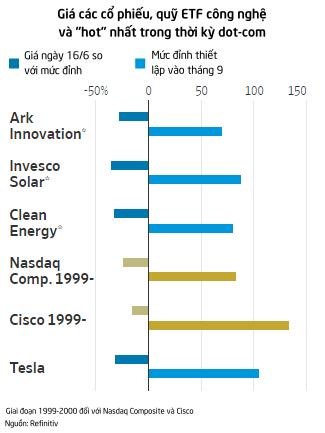 Giống thời kỳ dot-com, Tesla cùng những cổ phiếu bong bóng khác đang bắt đầu xì hơi  - Ảnh 2.