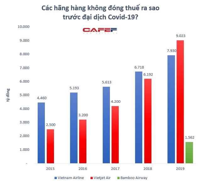Trước khi đứng bên bờ vực phá sản, Vietnam Airlines đóng góp vào ngân sách ra sao?  - Ảnh 1.
