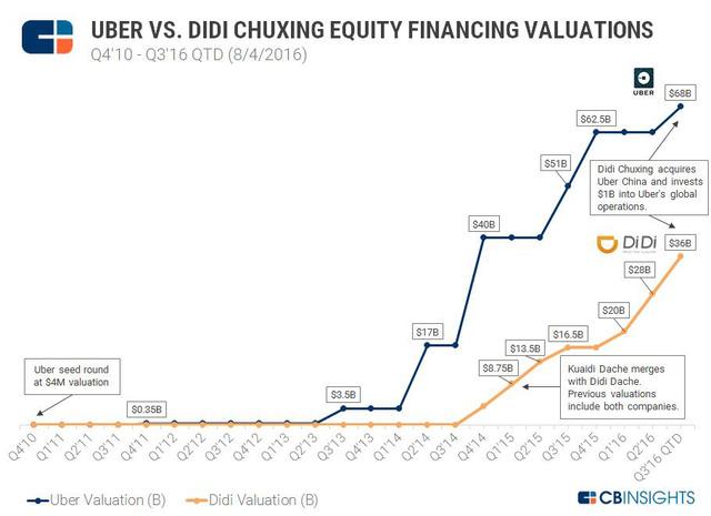 Didi Chuxing tiến hành IPO: Sự đe dọa cho Grab và Uber  - Ảnh 1.