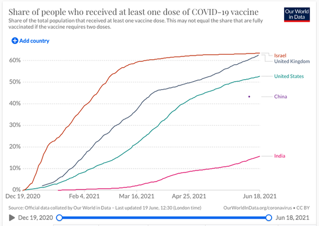 Anh có hơn 10.000 ca mắc Covid-19 trong 3 ngày liên tiếp, virus Delta làm phá sản kế hoạch mở cửa  - Ảnh 3.