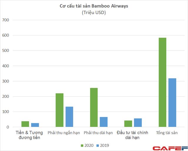 Hàng trăm triệu cổ phiếu Bamboo Airways được dùng làm tài sản đảm bảo khoản vay với mức giá 8.500 đồng/cp  - Ảnh 2.