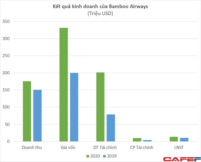 Hàng trăm triệu cổ phiếu Bamboo Airways được dùng làm tài sản đảm bảo khoản vay với mức giá 8.500 đồng/cp  - Ảnh 3.