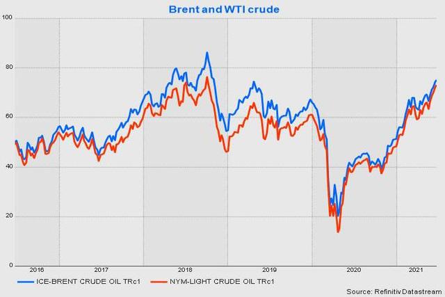 Giá dầu Brent và WTI cao nhất gần 3 năm, dầu Nga cao kỷ lục lịch sử do triển vọng nhu cầu mạnh mẽ  - Ảnh 1.