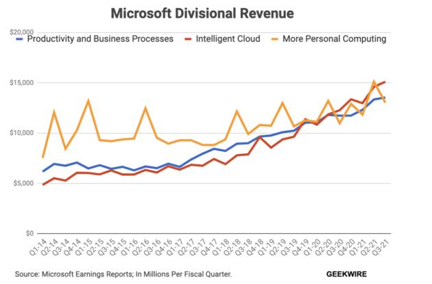 Vì sao Windows 11 miễn phí? - Ảnh 3.