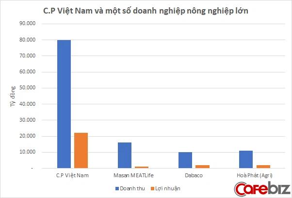 Hơn 30 năm hiện diện, đế chế chăn nuôi khổng lồ Thái Lan C.P đã và đang kinh doanh ra sao tại Việt Nam? - Ảnh 1.