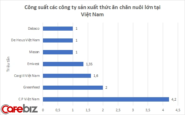 Hơn 30 năm hiện diện, đế chế chăn nuôi khổng lồ Thái Lan C.P đã và đang kinh doanh ra sao tại Việt Nam? - Ảnh 2.