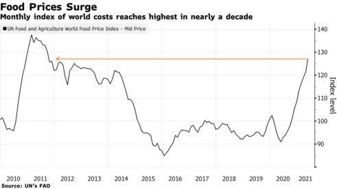 Giá lương thực toàn cầu lên mức cao nhất trong một thập kỷ  - Ảnh 1.