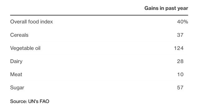 Giá lương thực toàn cầu lên mức cao nhất trong một thập kỷ  - Ảnh 2.
